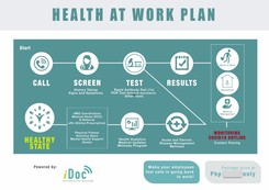 iDoc Health@Work packages for COVID-19