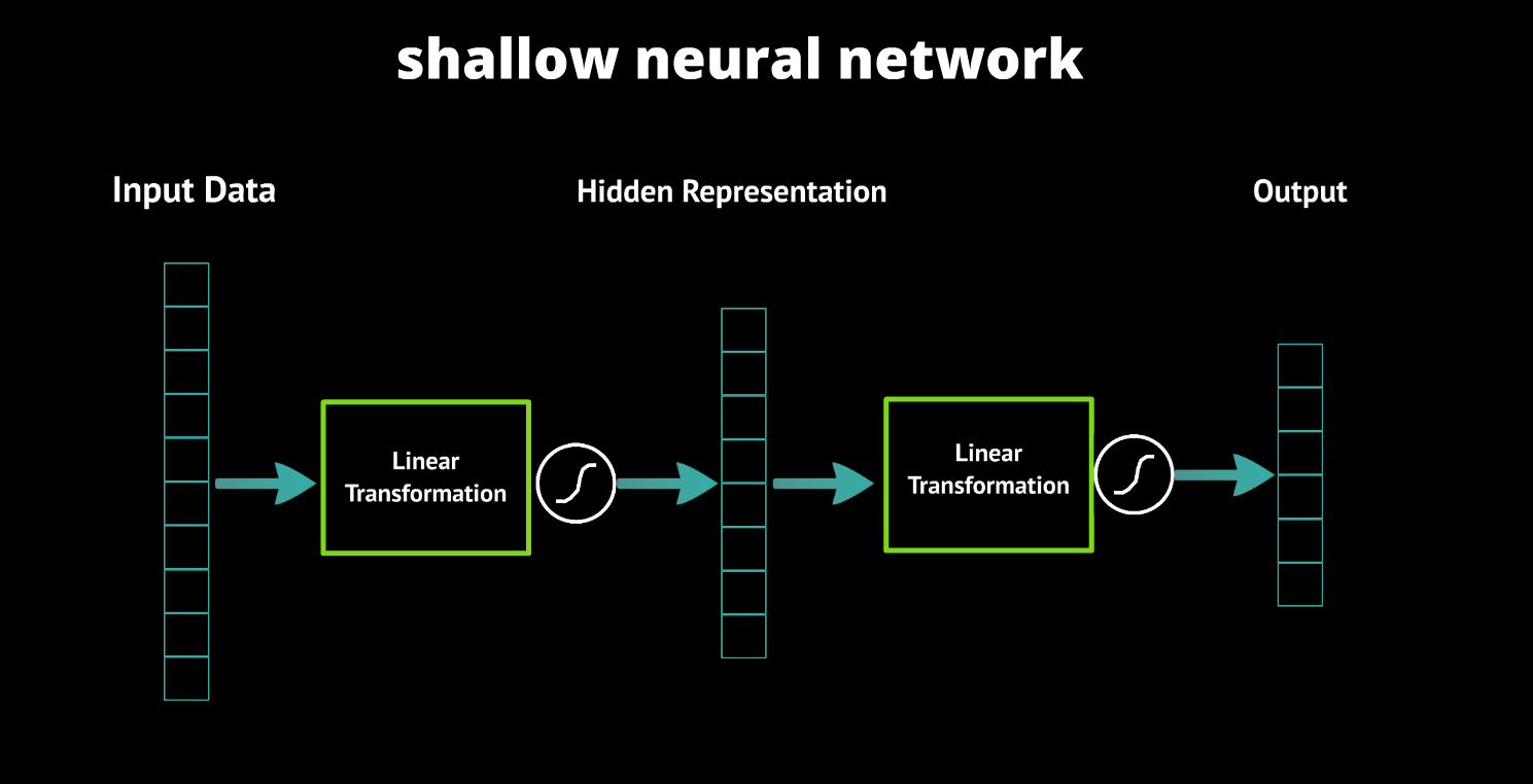 Shallow Neural Network
