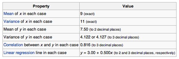 Anscombe's quartet stats