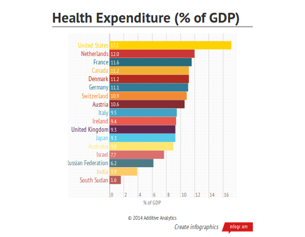 Healthcare Spending as % of GDP