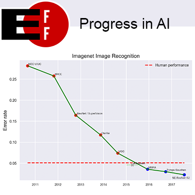 Progress in AI