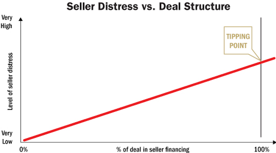 seller distress