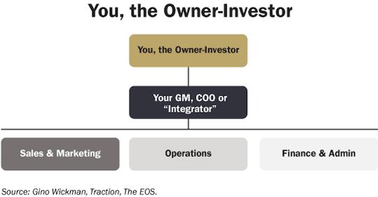 owner-investor