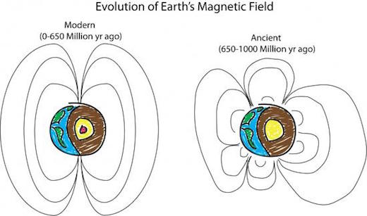 2-magnetic-field