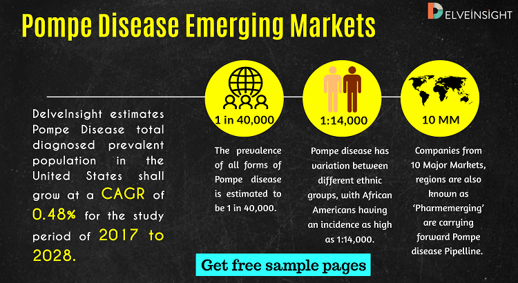Pompe Disease Emerging markets