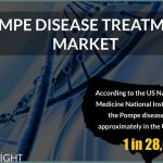 Pompe disease Treatment Market