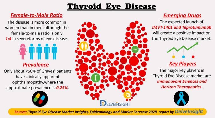 Curascript Sd Thyroid Eye Disease
