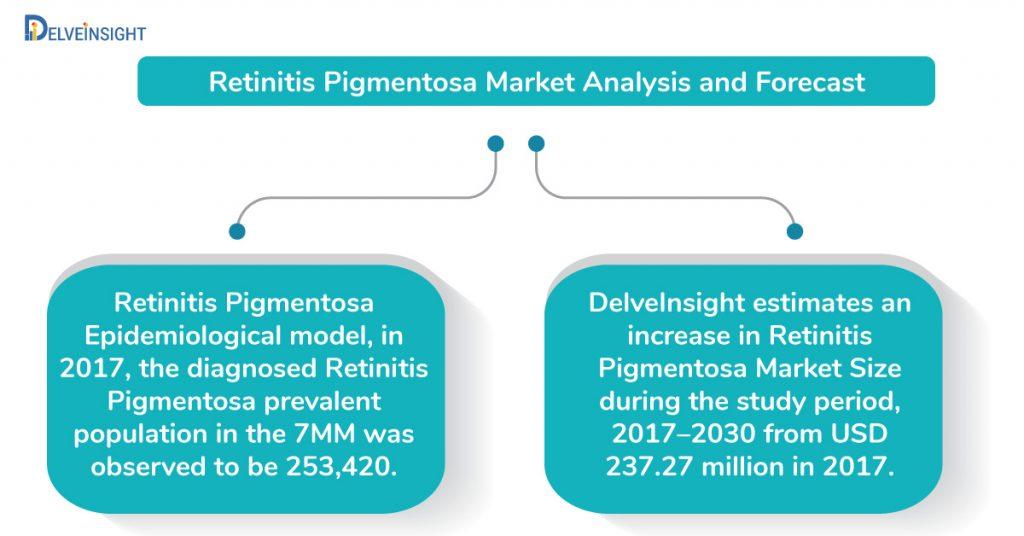 Retinitis Pigmentosa Market Analysis and Forecast
