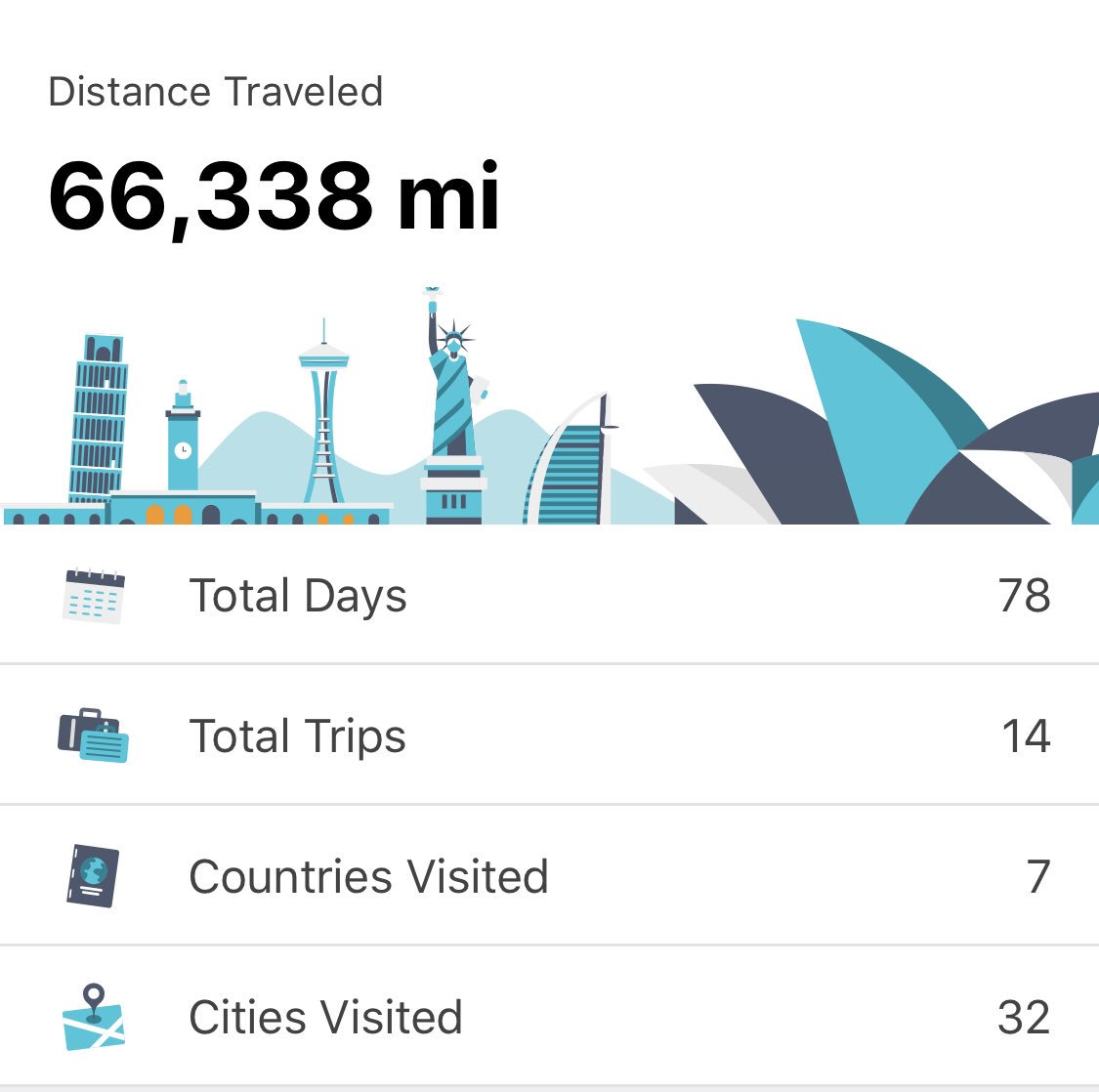 Travel stats for 2018 thanks…