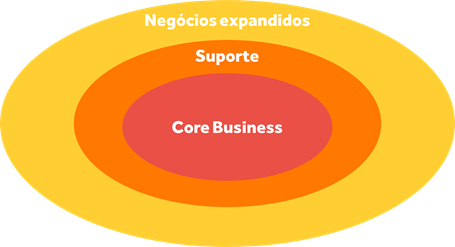 Ecossistema de negócios