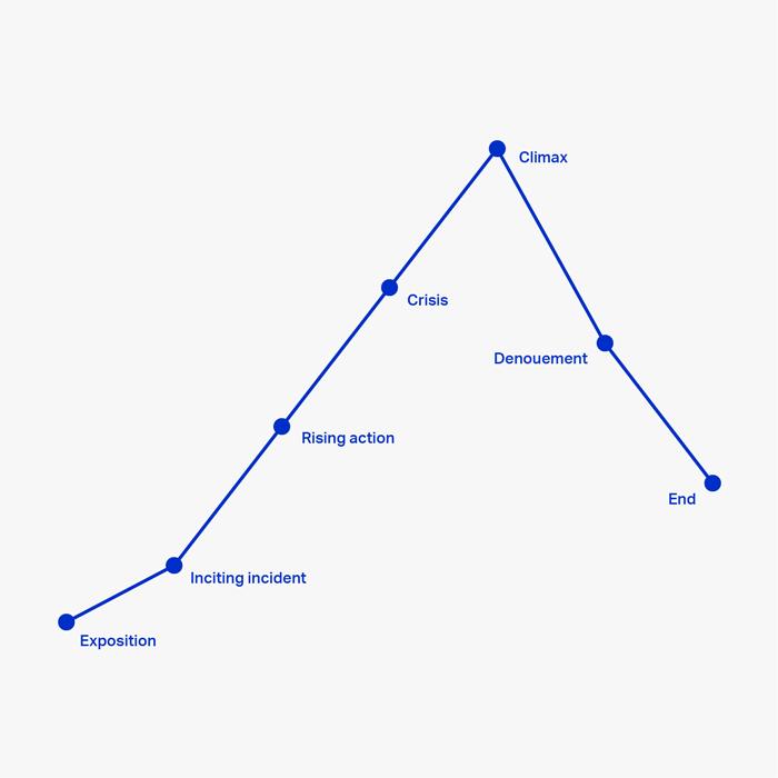 Principles Of Product Design Designbetter