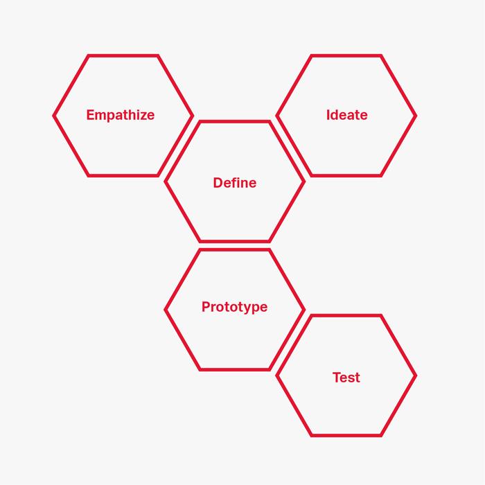 Stanford Dschools Design Thinking Framework