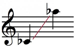 Voice range