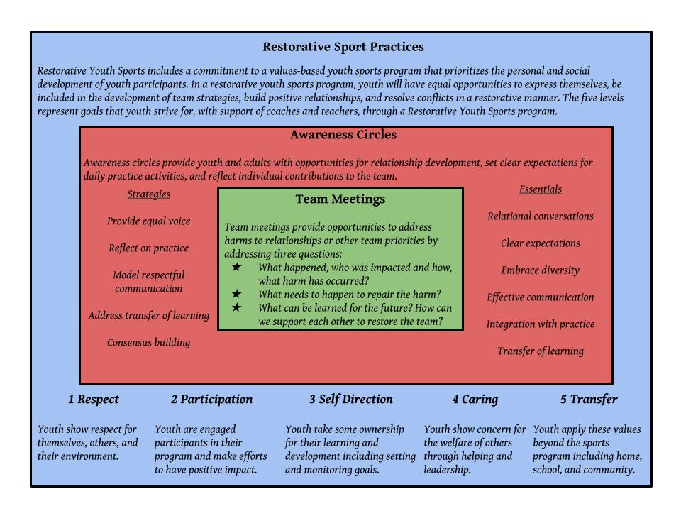 Restorative Youth Sports