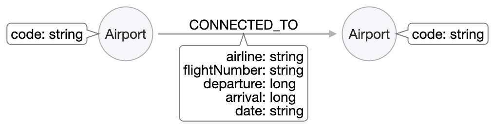 OriginalAirportModel