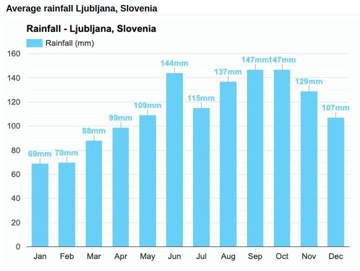 Average rainfall chart