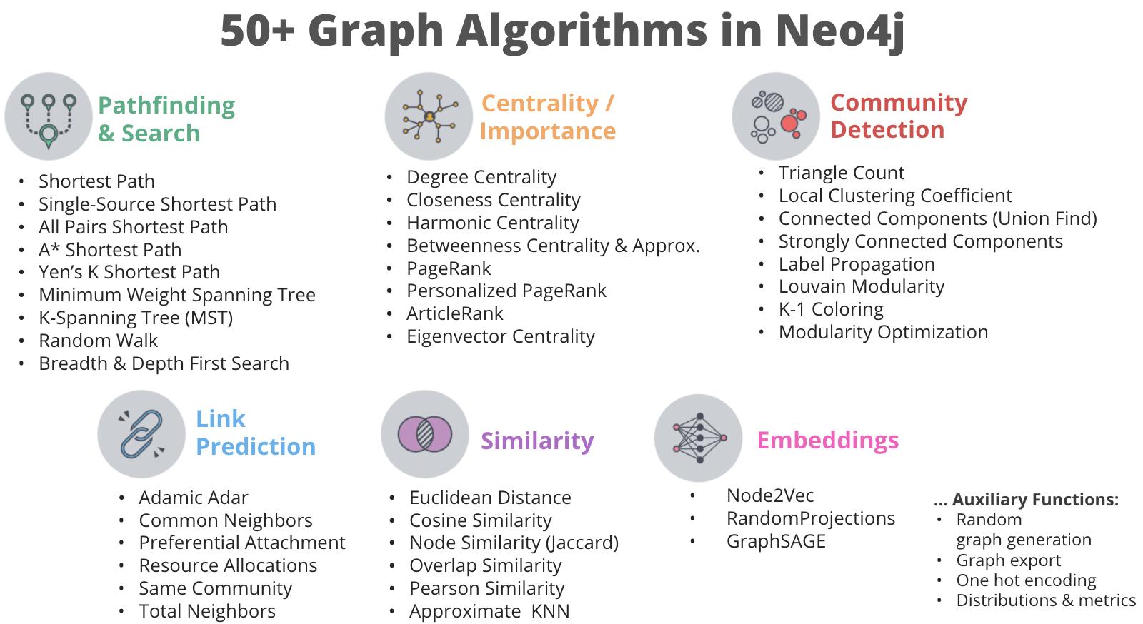 Graph data science algorithms