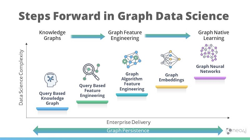 Graph data science steps