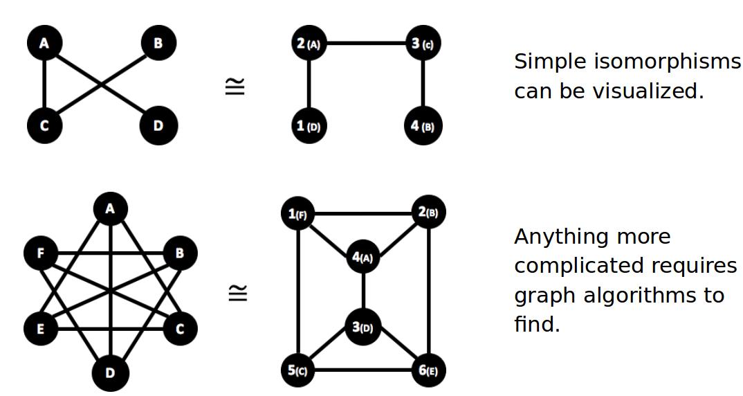 Understanding graph complexity