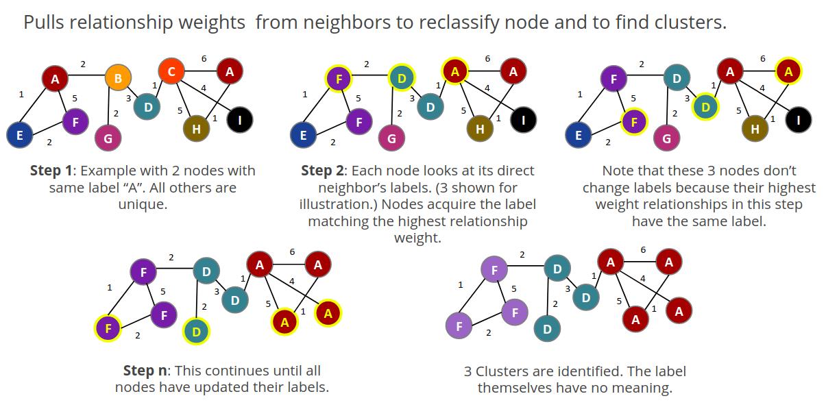 Label propagation explanation