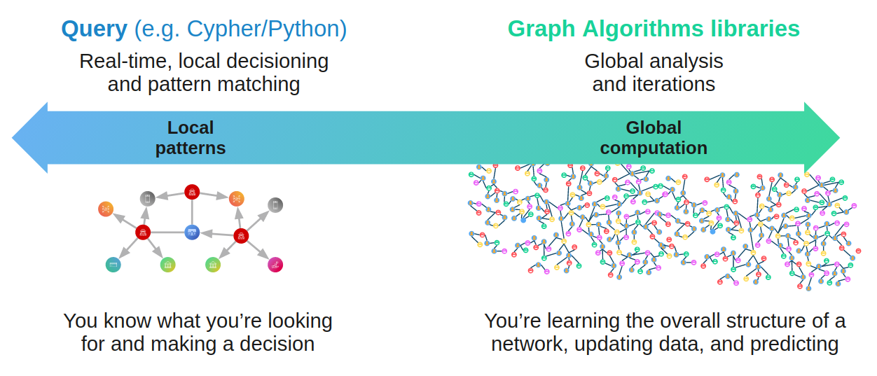 local and global graph analytics