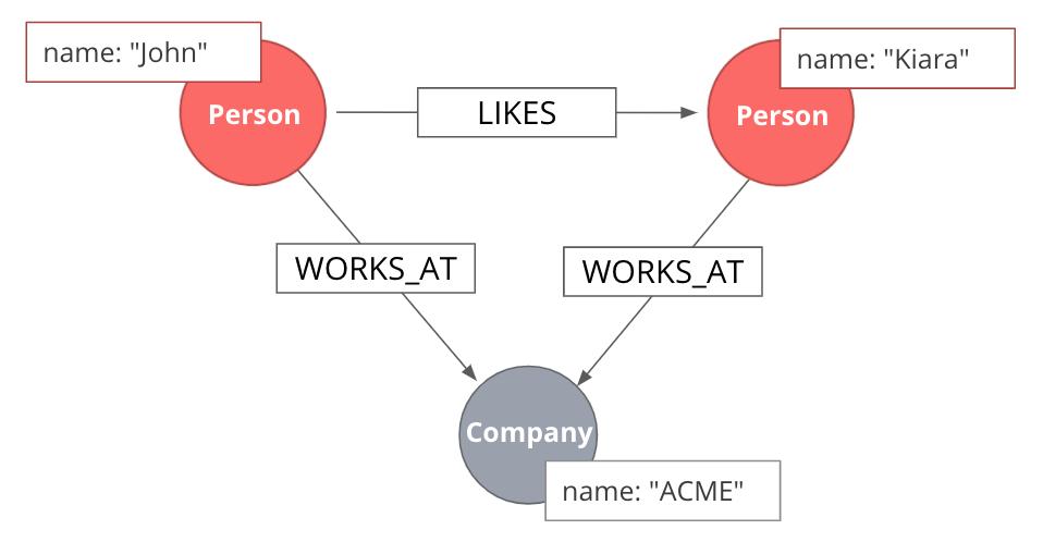 Multipartite graph