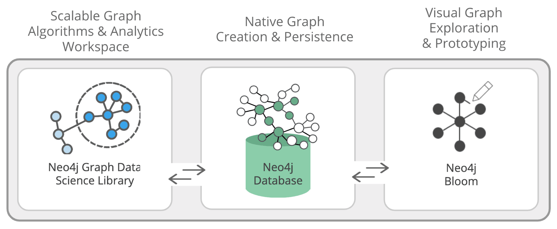 Neo4j for graph data science