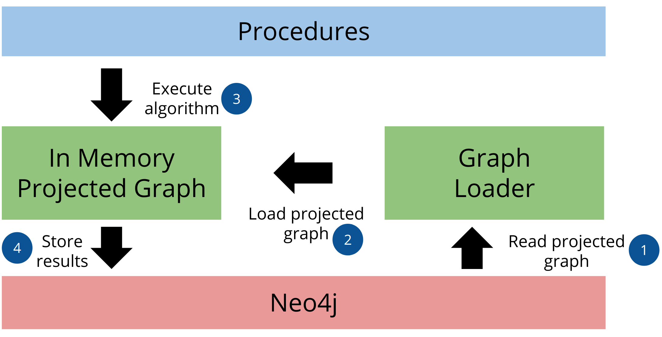 Projected graph model