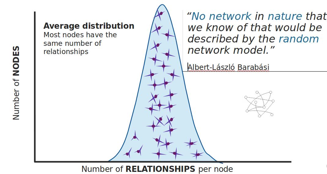 Random network