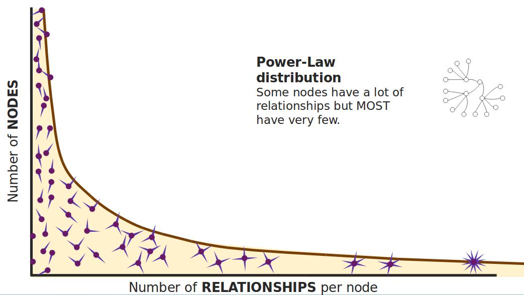 Structured network