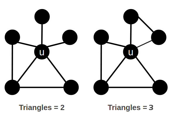 Triangle Count