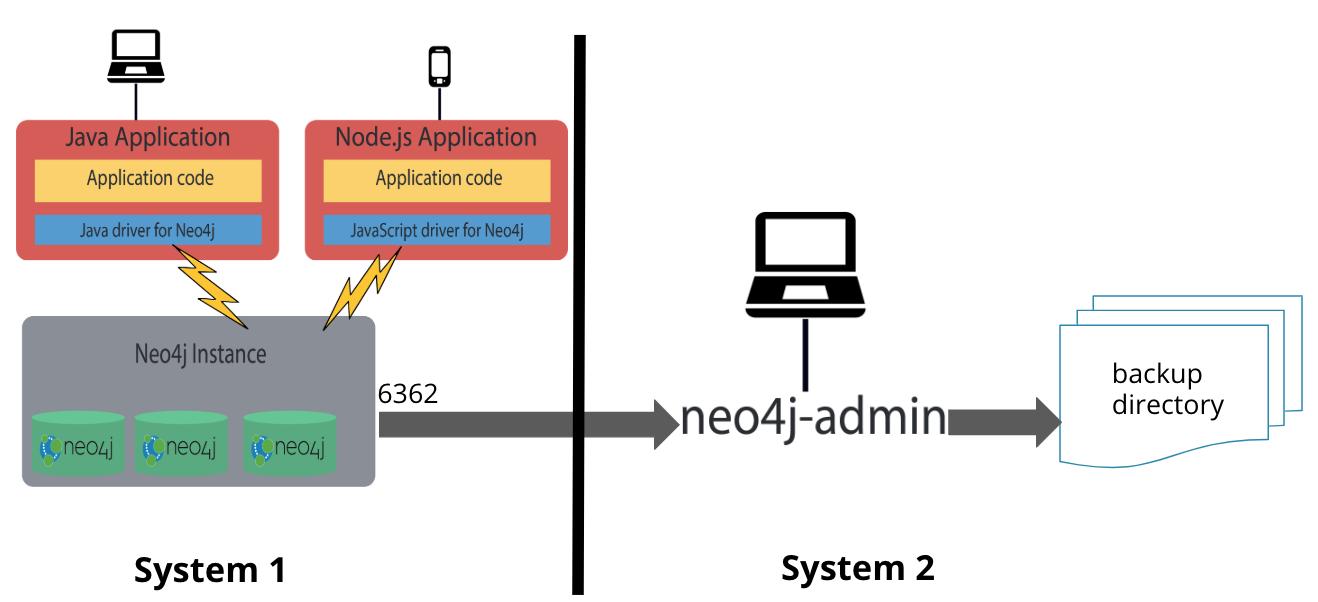 BackupArchitecture