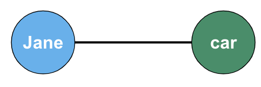 GraphConcepts-Nodes