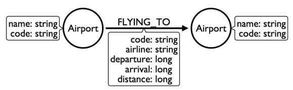 InitialAirlineModel