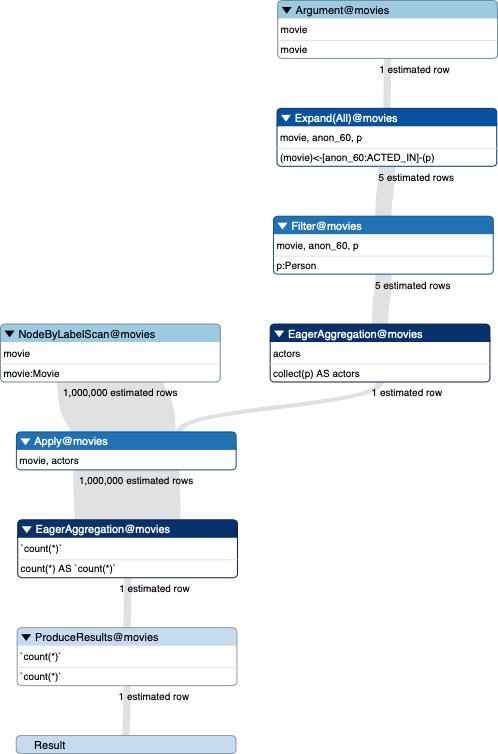 subqueries for aggregations plan2