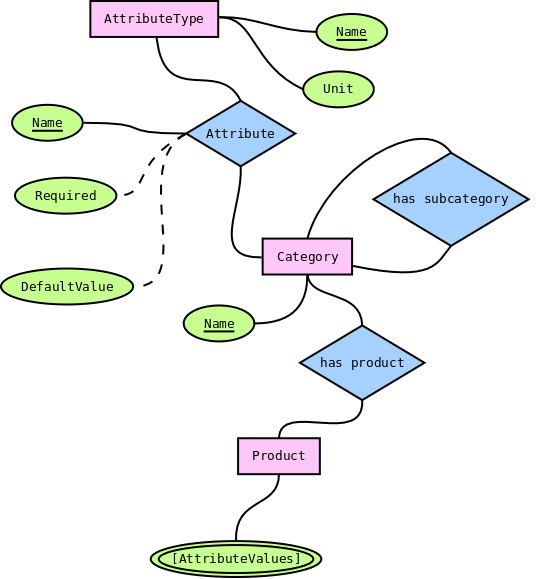 Modeling Categories in a Graph Database
