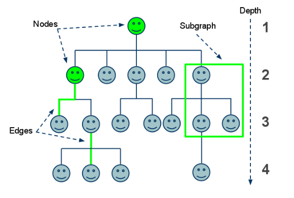 Paypal dev blog mlm engine using neo4j neo4j graph database platform he dives into building an mlm engine then explains traversing the graph within the engine ccuart Image collections