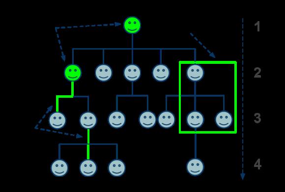 Paypal Dev Blog Mlm Engine Using Neo4j Neo4j Graph