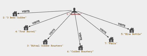 Coffee Graph