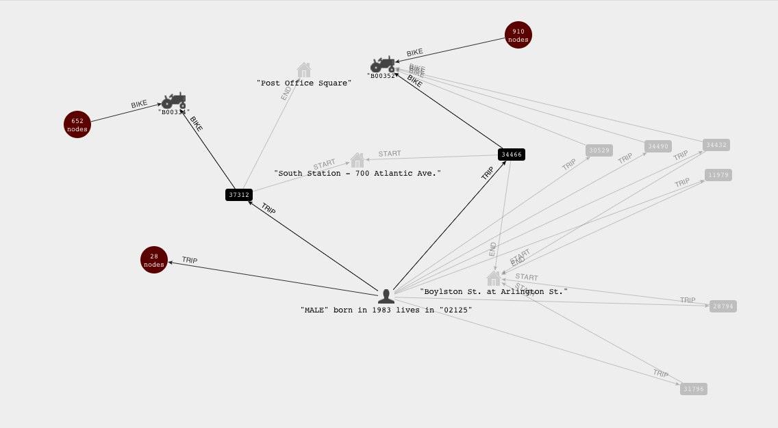 Using (Spring Data) Neo4j for the Hubway Data Challenge