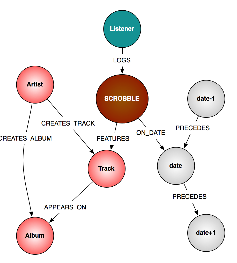Fun with Music, Neo4j and Talend - Neo4j Graph Database Platform