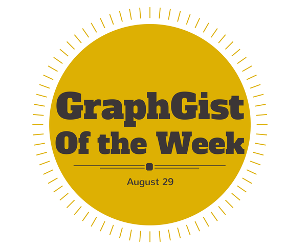 GraphGist of the Week: August 29