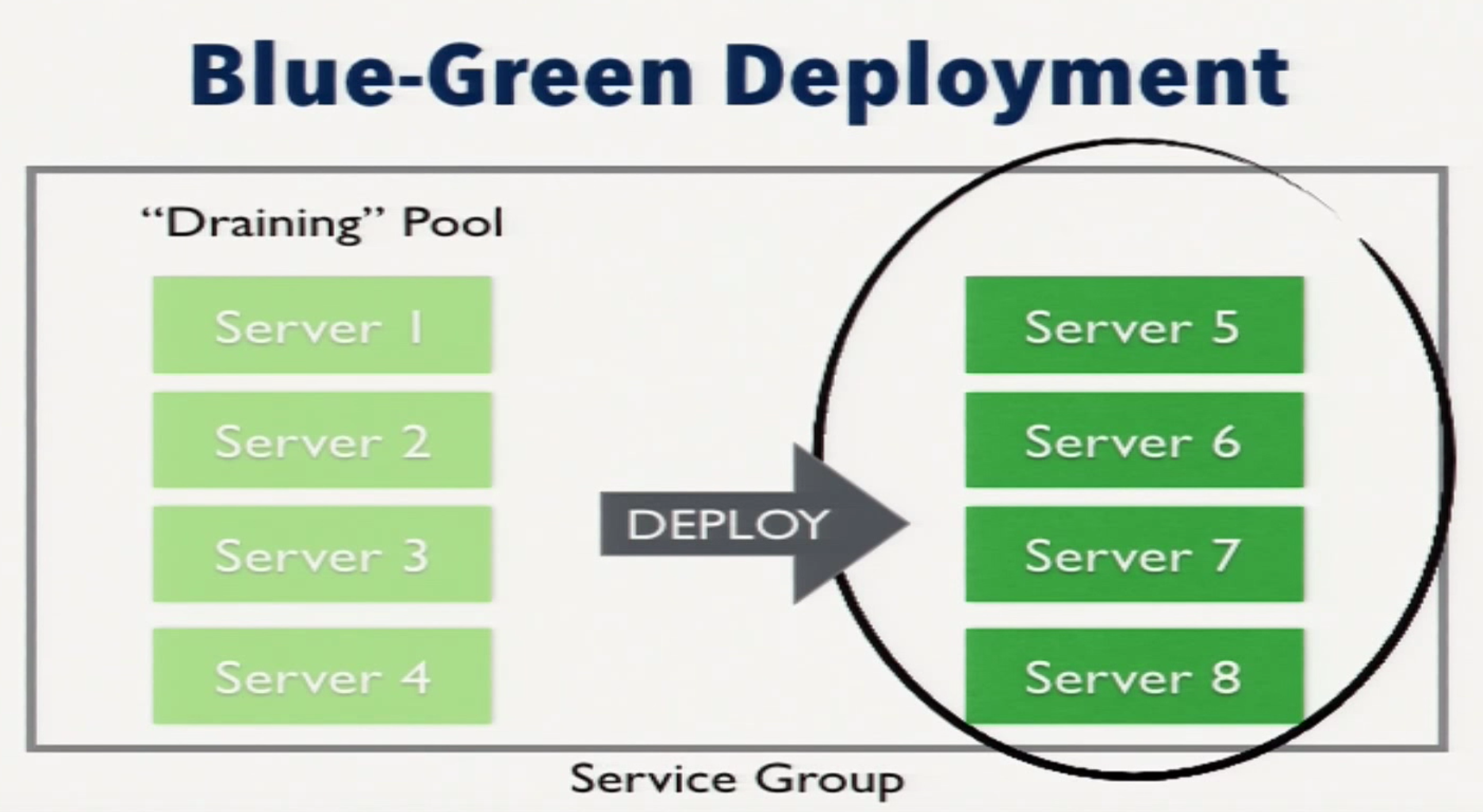 A Draining Server Pool in a Blue-Green Deployment
