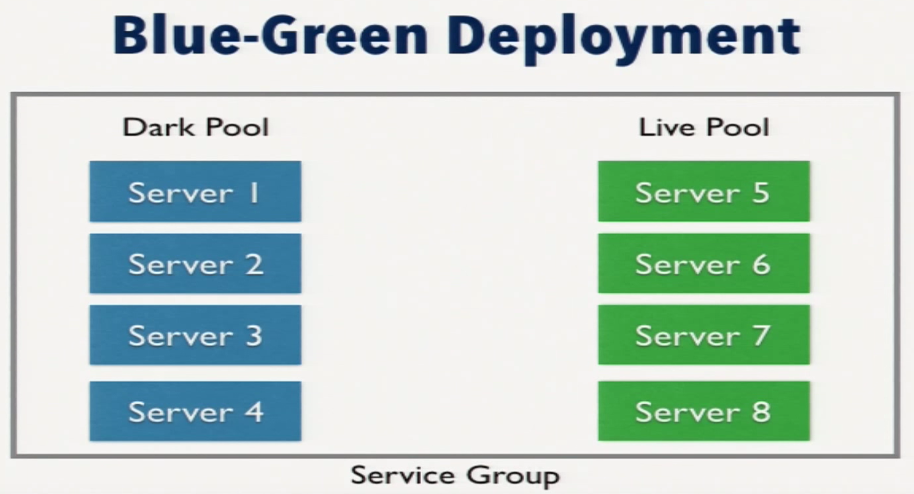 A Server Pool Switch in a Blue-Green Deployment