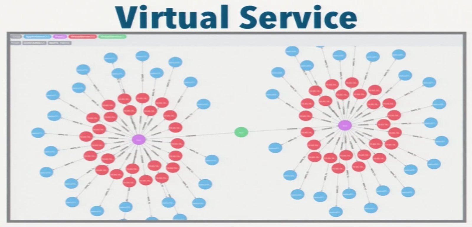 A Neo4j Data Model of Virtual Services
