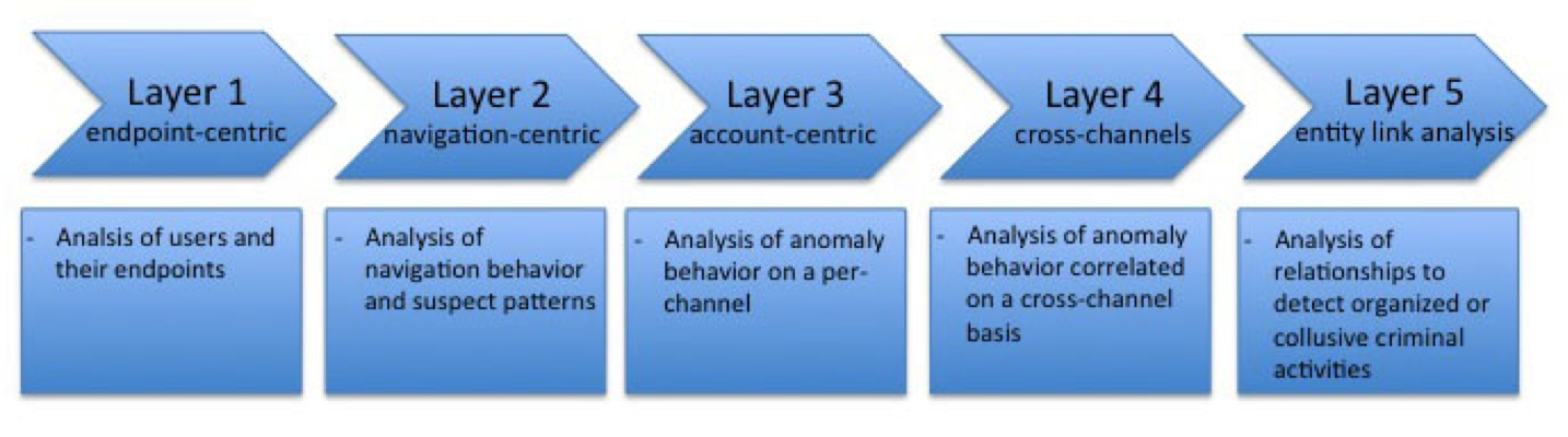 Gartner's Proposed Layered Model for Fraud Prevention