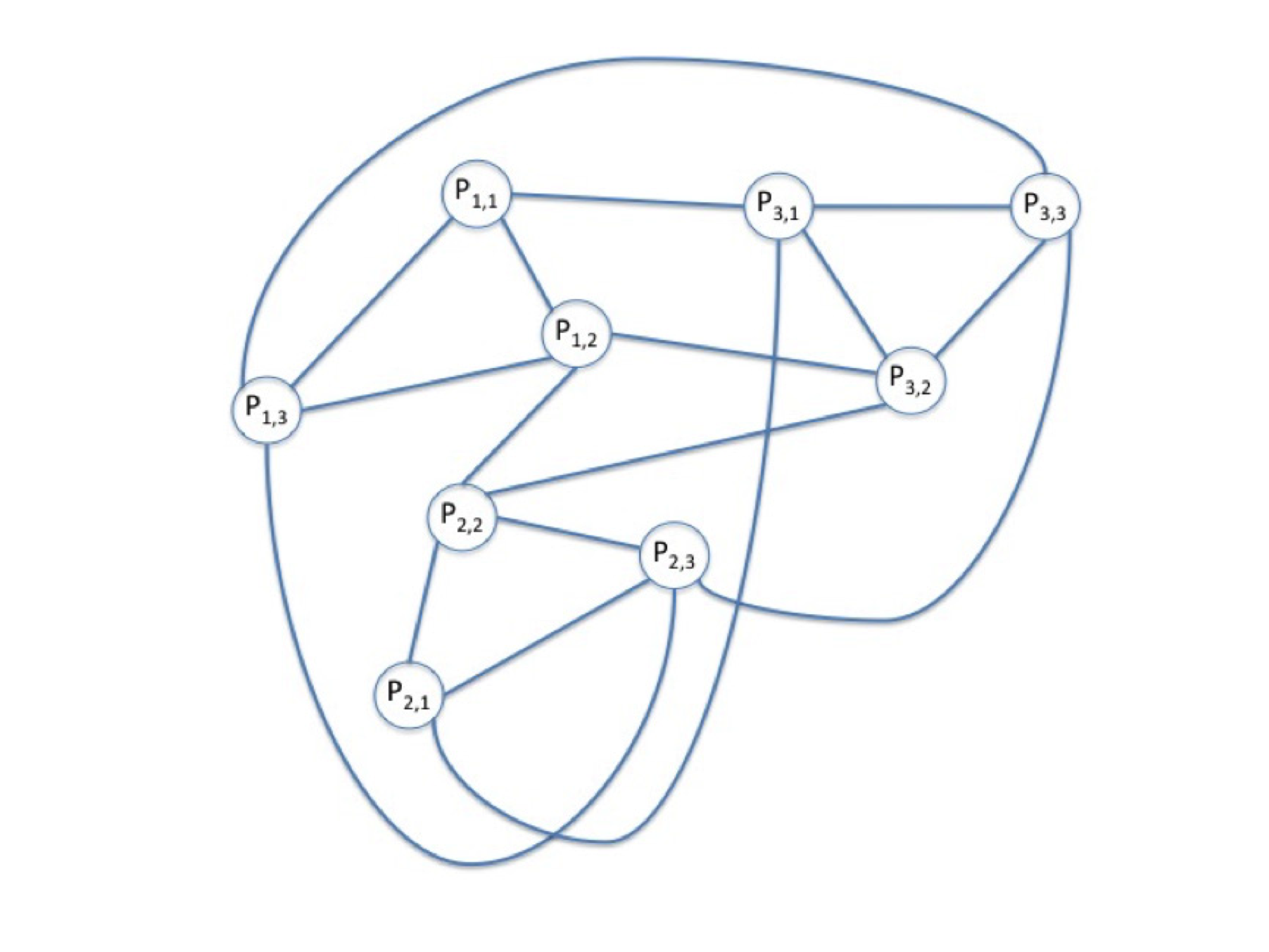 3 people each sharing 2 valid identifiers results in 9 interconnected synthetic identities