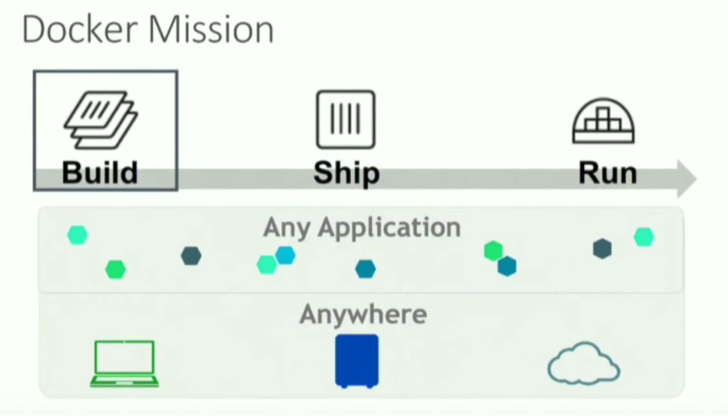The Docker Mission: Build, Ship, Run