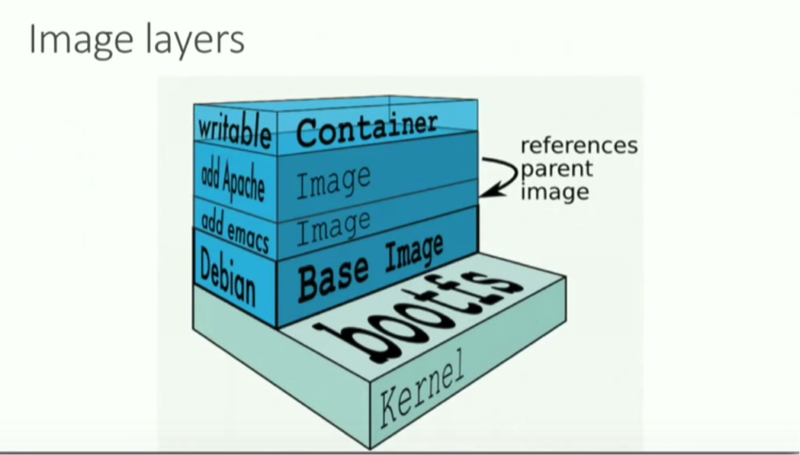 Image Layers in Docker, from the Writable Container to the Kernel