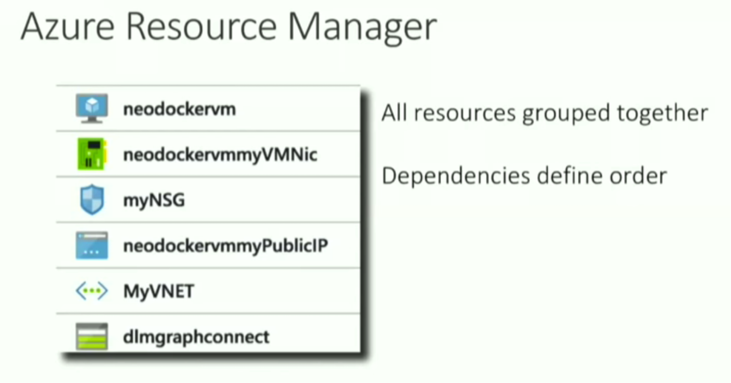 The Microsoft Azure Resource Manager